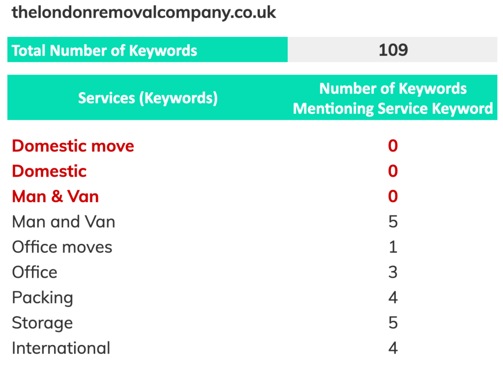 The London Removal Company Service Page Analysis