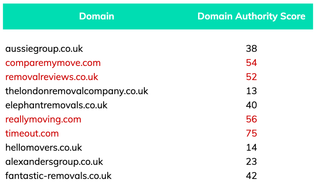 removals london domain authority scores of top tanked firms