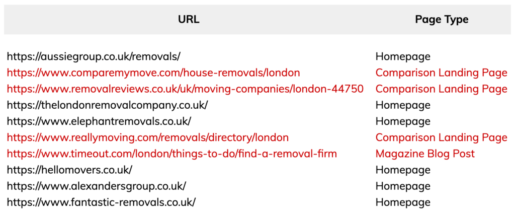 removals london competitor analysis page types