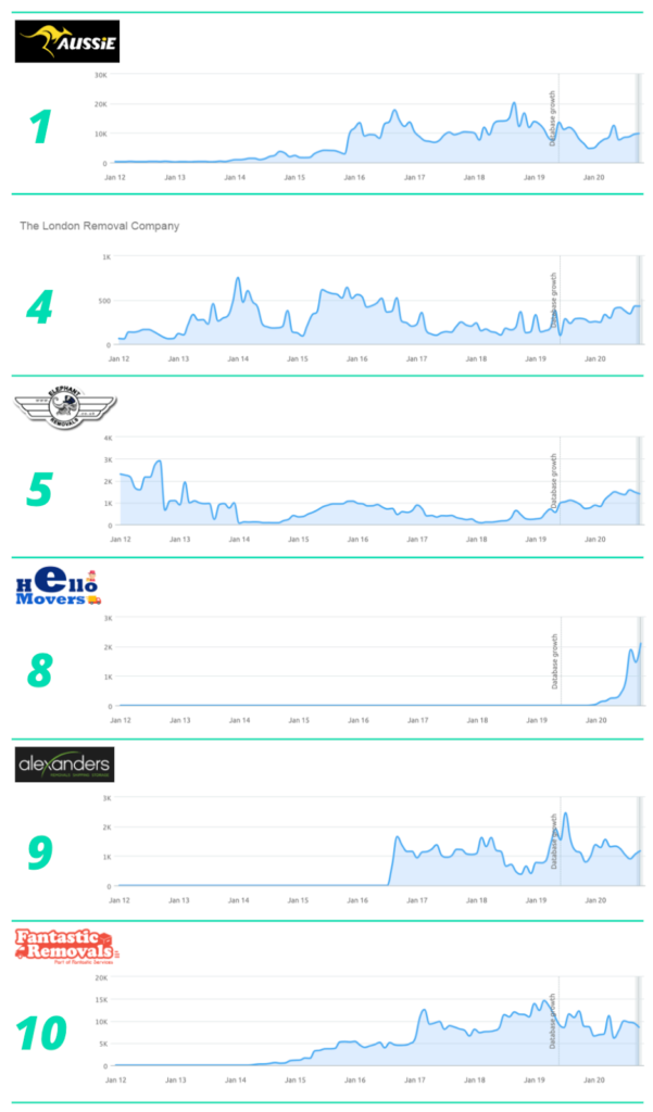 traffic and Google ranking for 'removals london' competitor analysis