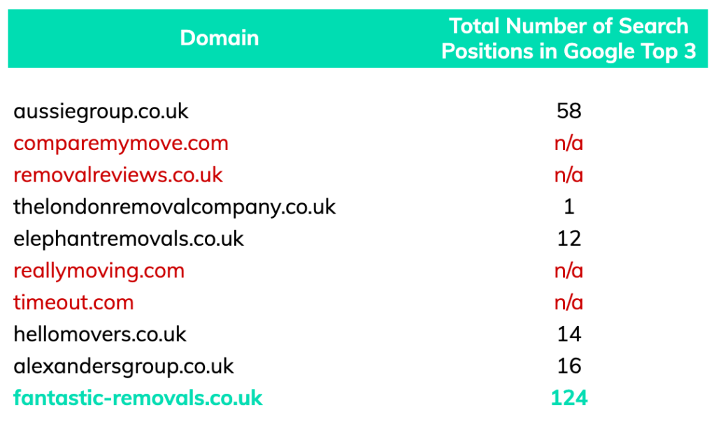 highest top 3 search positions removals london