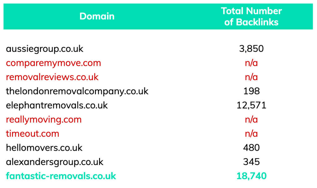 backlinks fantastic removals competitor analysis removals london