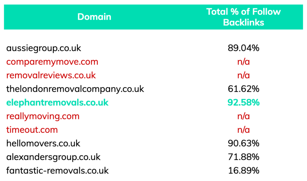 dofollow backlinks for removals london keyword competitors