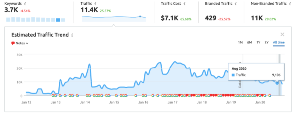 traffic growth for Fosters and Partners
