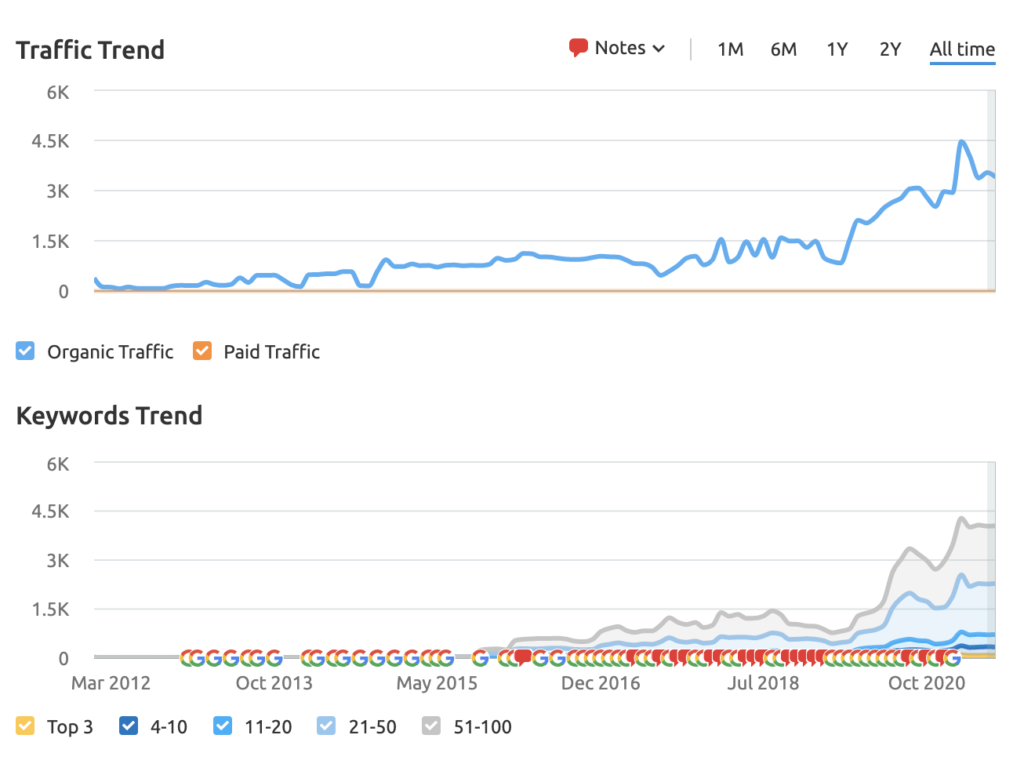 Alexander & Co keyword and traffic growth
