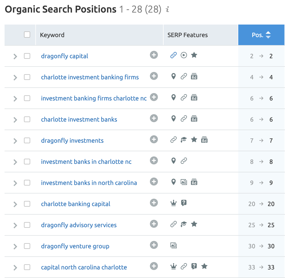 keywords dragonfly capital ranks for - showing how content marketing for investment banking firms could improve it