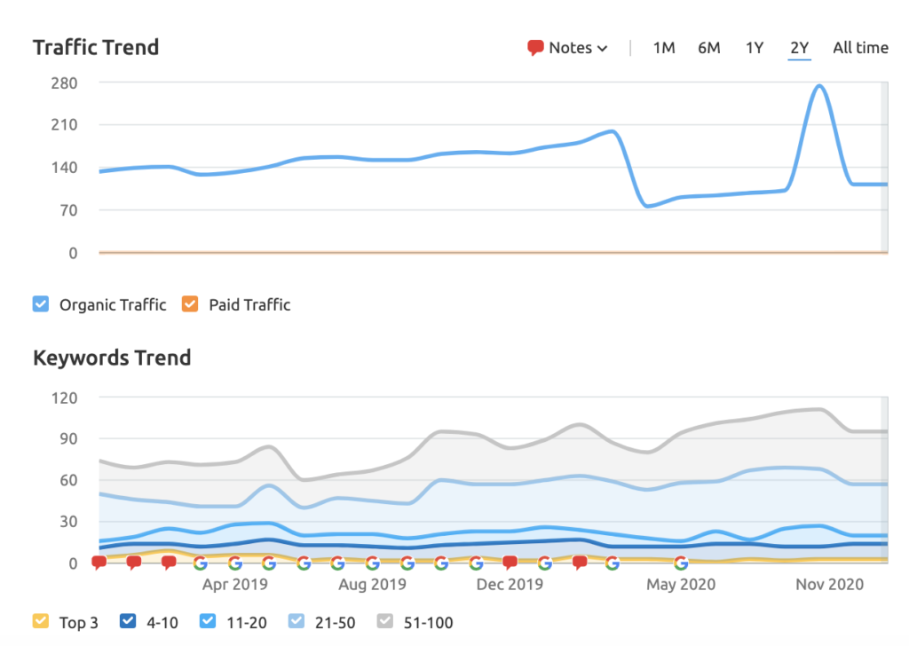 dragonfly capital's keyword ranking and traffic graph as example of content marketing for investment banking