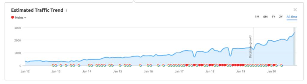 graph showing blackstones traffic