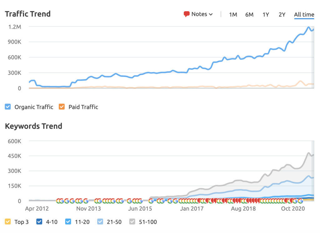 graph of morgan stanley's traffic and keywords showing the effectiveness of content marketing for investment banking