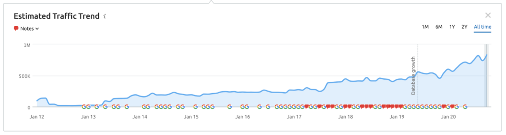 graph showing moragn stanley traffic growth demonstrating what content marketing for investment banking firms can do