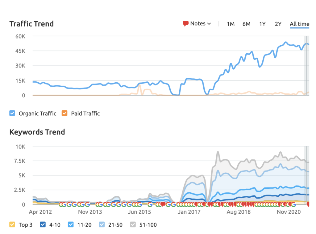 a graph showing Timex keyword and traffic
