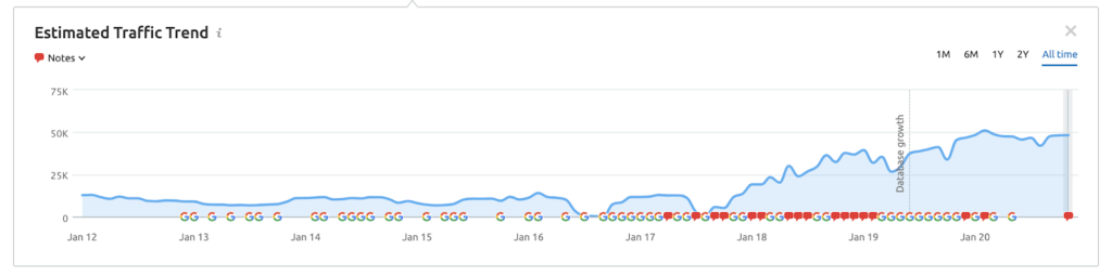 a graph showing the traffic over time for timex