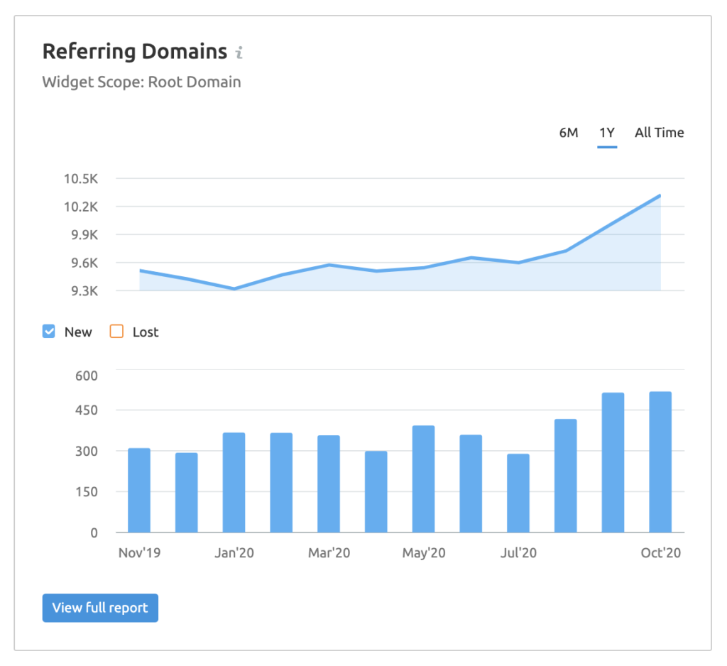 a graph showing Brielting referring domain backlinks