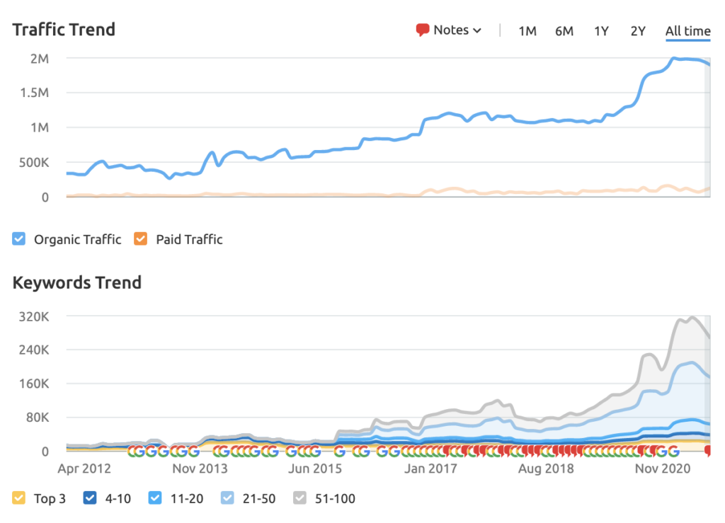 a graph showing Swatch's traffic and keywords