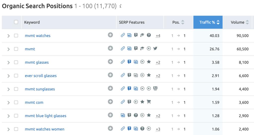 keywords and ranking for MVMT's website