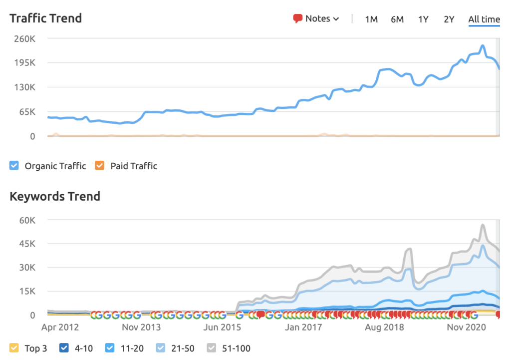 a graph of Casio's traffic and keywords