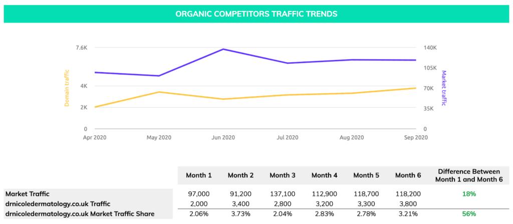 organic traffic for dr nicole dermatology website