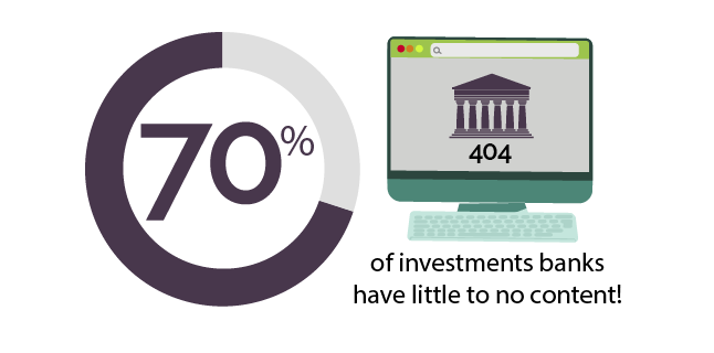 70% of investments banks have little to no content!