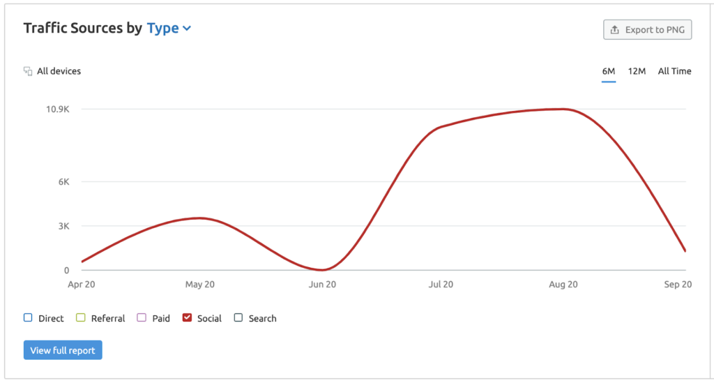 a graph showing Zahid Hadid Architects traffic from social media (content lessons architecture firms)