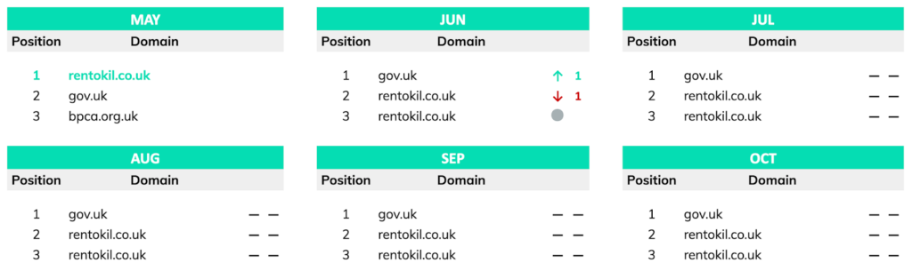top 3 Google ranking positions for keyword 'pest control'