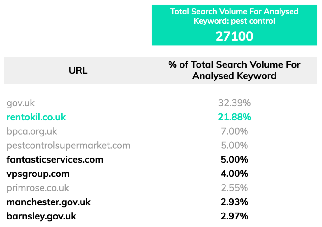 search volumes for keyword 'pest control'
