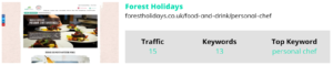 Image of forest holidays traffic, keywords, and top keywords graphic