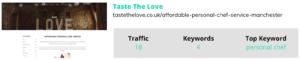 taste the love keywords, traffic and information