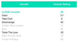 comparison of competitor domain ratings