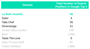 Organic Competitor Top 3 Search Positions