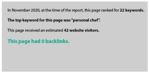 In November 2020, at the time of the report, this page ranked for 22 keywords.