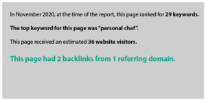 In November 2020, at the time of the report, this page ranked for 29 keywords.