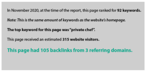 In November 2020, at the time of the report, this page ranked for 92 keywords.