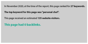 In November 2020, at the time of the report, this page ranked for 27 keywords.