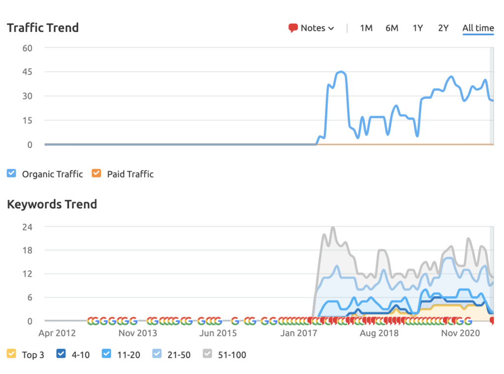a graph showing the traffic to barclays infographic page demonstrating great results of content marketing for investment banking firms