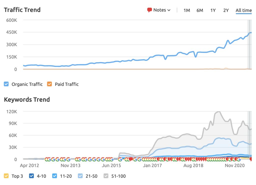 graph of blackstones traffic and keywords