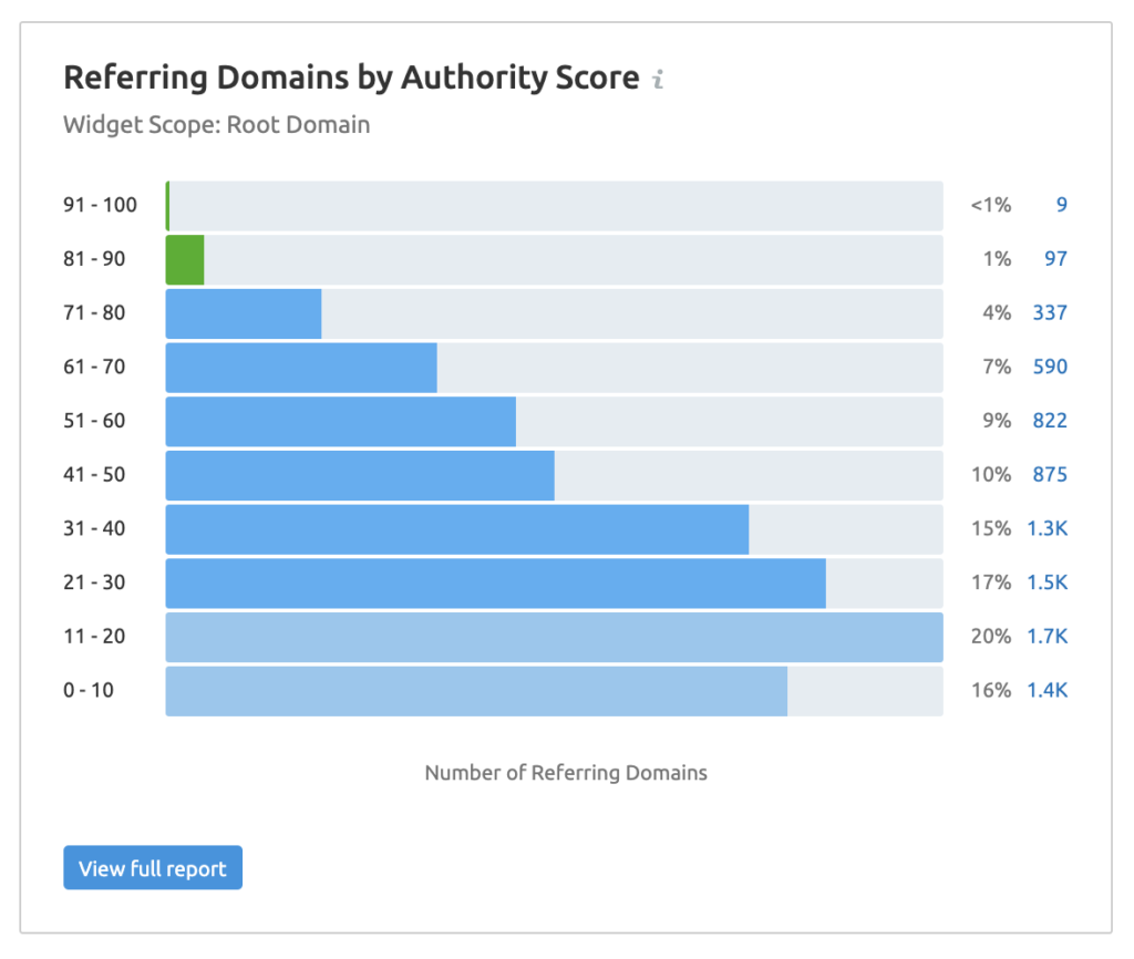 domain rating by domain authority scores