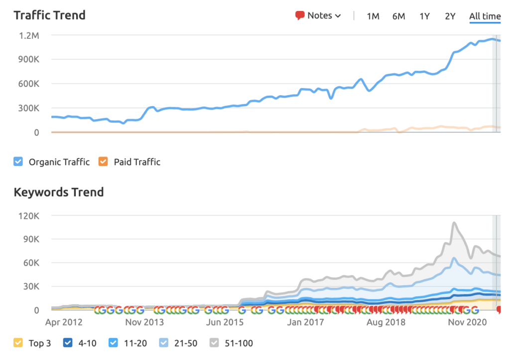 a graph showing traffic and keywords for Breitling