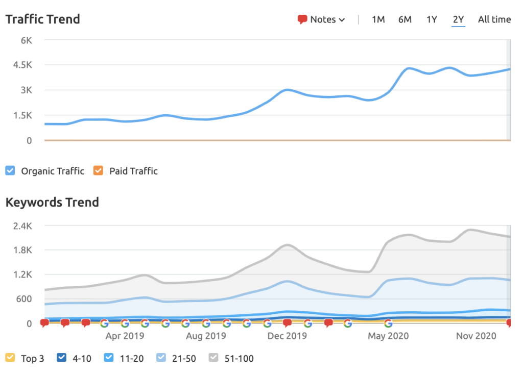 graph of traffic and keywords for first capital which shows how important content marketing for investment banking firms is