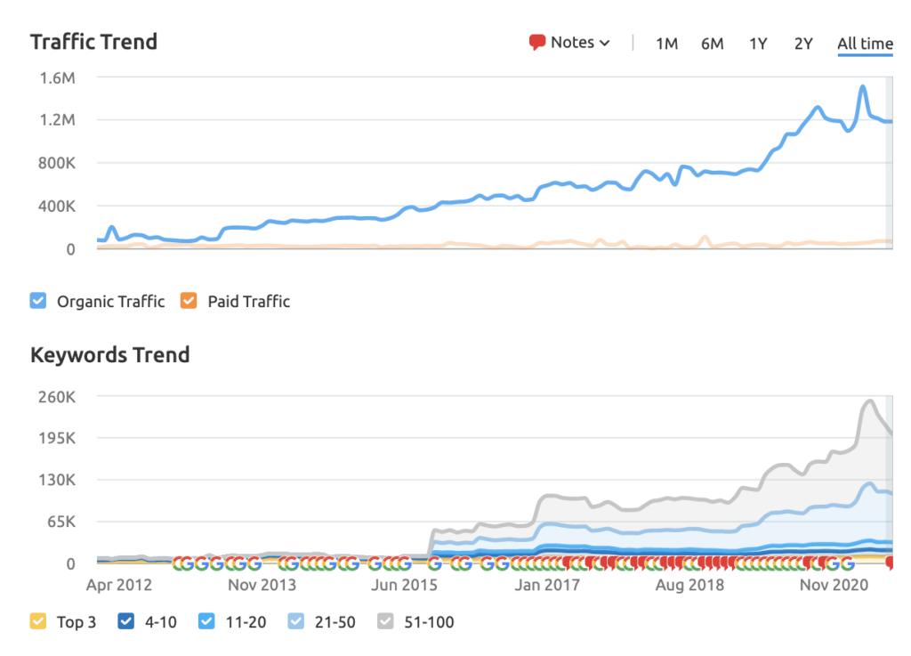 goldman sachs traffic and keywords demonstrating the importance of content marketing for investment banking companies