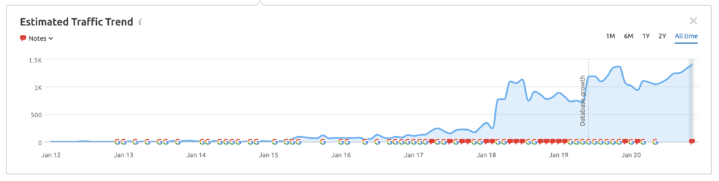 graph showing GP Bullhound's growth over time example of how content marketing for investment banking can get results