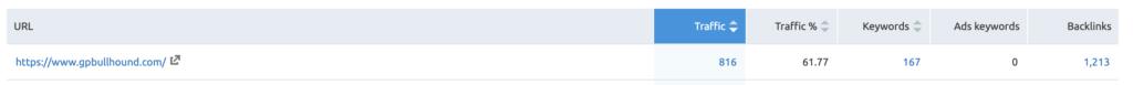 screenshot of the amount of traffic gp bullhound