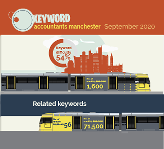Accountants in Manchester Infographic