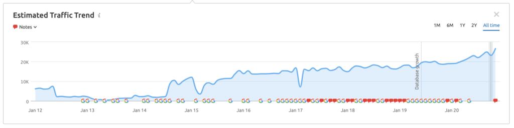 graph showing traffic Houlihan Lokey's