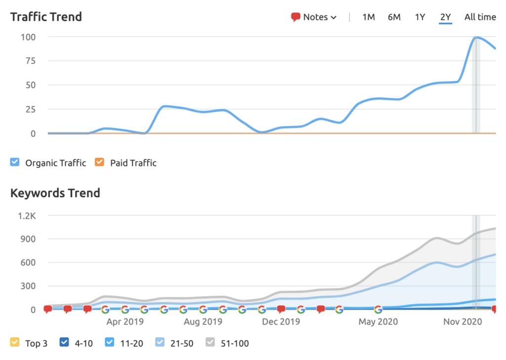 Houlihan Lokey's website traffic and keyword rankings