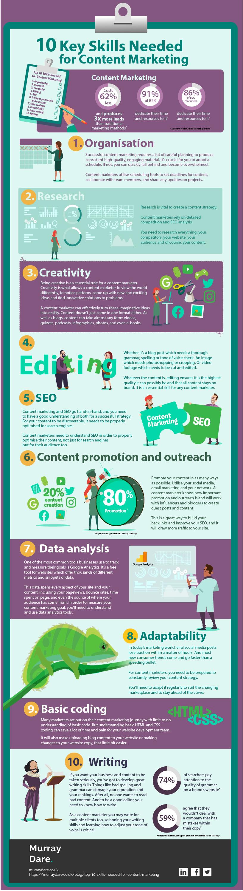 content marketing skills infographic