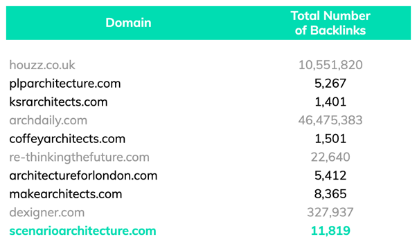 keyword 'architects in london' backlinks for top competitors