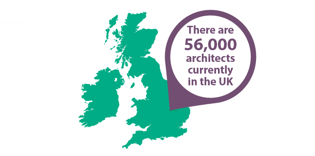 Image: There are 56,000 architects currently in the UK - architecture business development