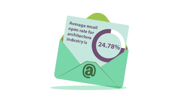Image: Average email open rate for architecture industry is 24.78% - architecture business development