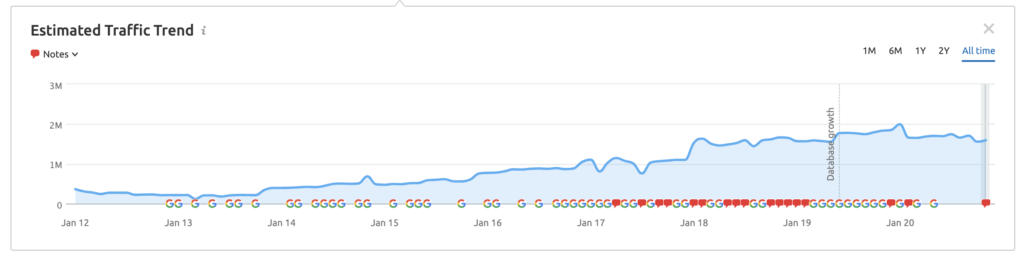 graph of Fossil's growth over the years