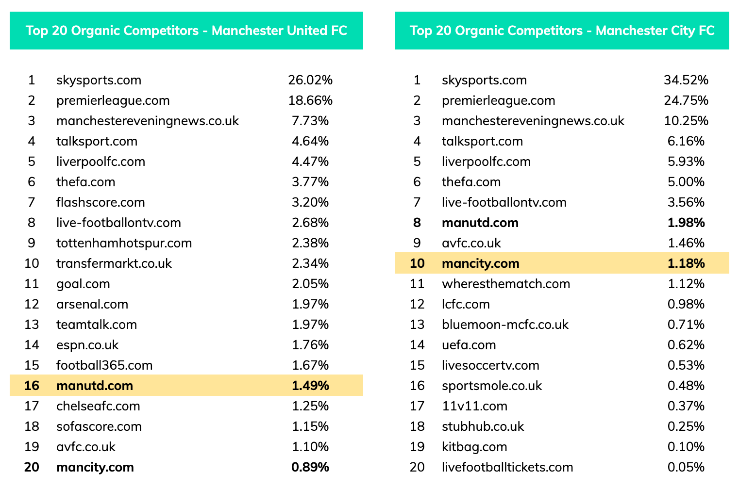 Seo competitor analysis man u vs man city 27